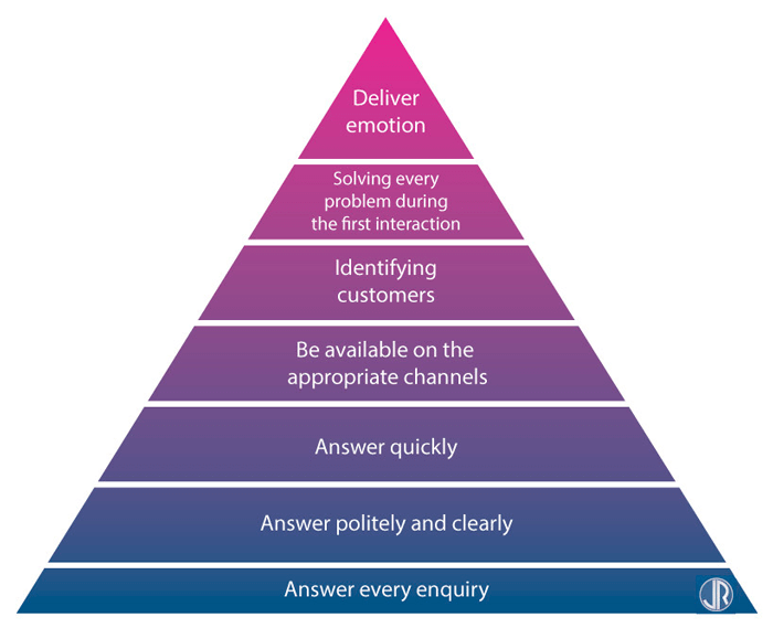 Customer Care Hierarchy of needs